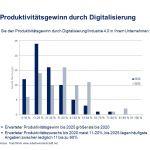Produktivitätsgewinn durch Digitalisierung