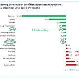 Schulden des öffentlichen Gesamthaushalts