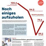 Titelmotiv M+E-Zeitung 1/2020
