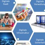 Handlungsfelder Digitalisierung