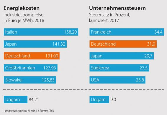 Kostenbelastung, M+E-Industrie, Vergleich, international, Energie, Steuern