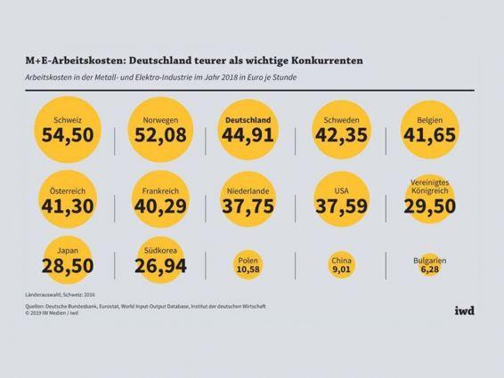 M+E-Arbeitskosten im internationalen Vergleich