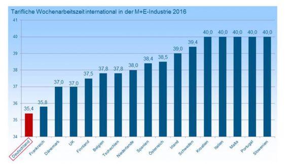 Wochenarbeitszeiten M+E-Industrie im internationalen Vergleich
