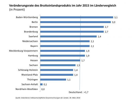 Veränderungsrate des BIP im Jahr 2015 im Ländervergleich