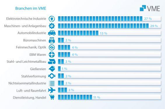 Mitglieder VME Branchen Übersicht